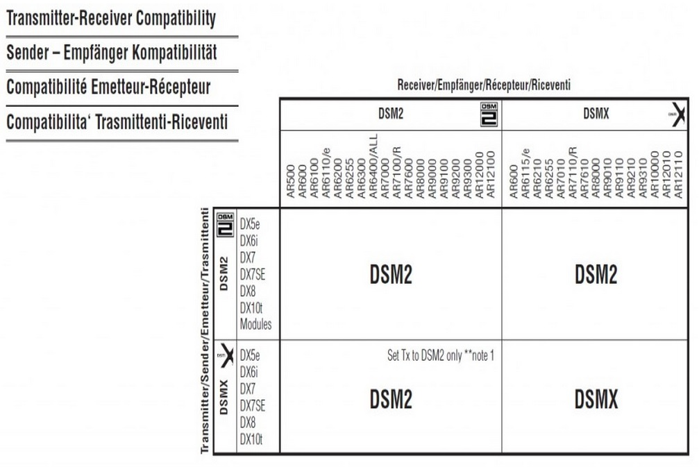 Spektrum DSMX DSM2